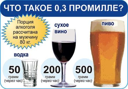Через сколько выветривается алкоголь из организма23