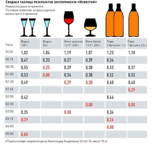 Допустимая норма алкоголя за рулем-3