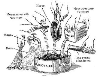 Смешивание моторных масел-3