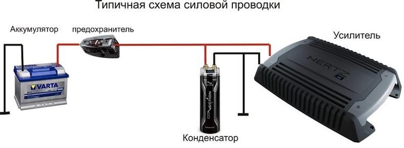 Установка и подключение сабвуфера1