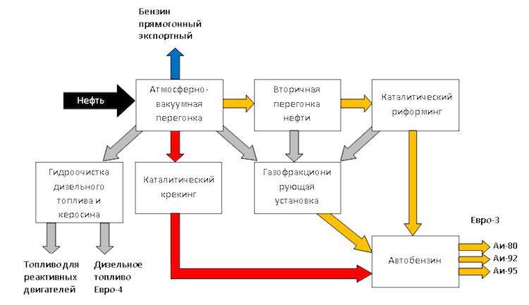 Химический состав бензина