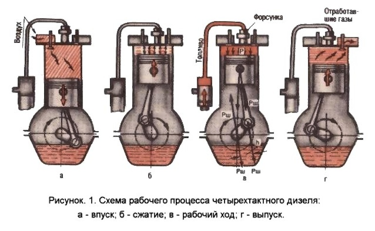 Принцип работы дизельного двигателя - фото и видео процесса