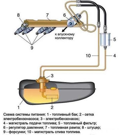 Как проверить давление топливного насоса своими руками