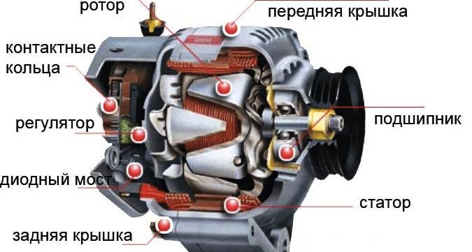 Устройство автомобильного генератора1
