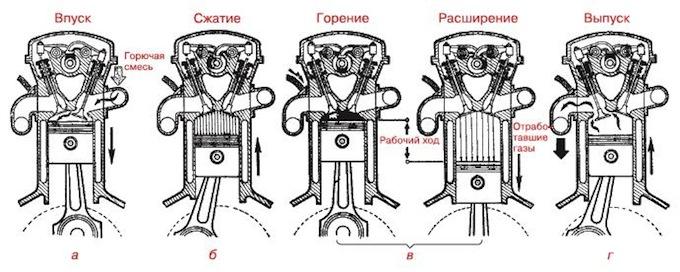 Устройство двигателя внутреннего сгорания2