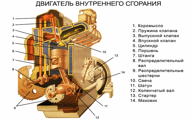 Устройство двигателя внутреннего сгорания3