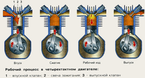 Устройство двигателя внутреннего сгорания4