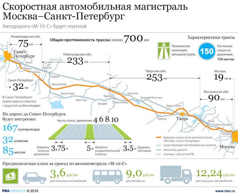 Платная трасса Москва-Санкт-Петербург1