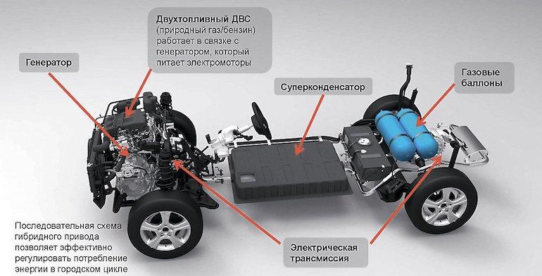 Гибридные автомобили в России