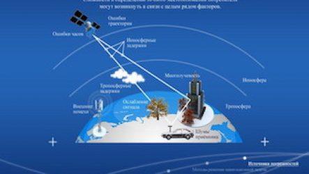 Система ГЛОНАСС (Фото и видео)