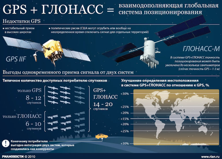 GLONASS3