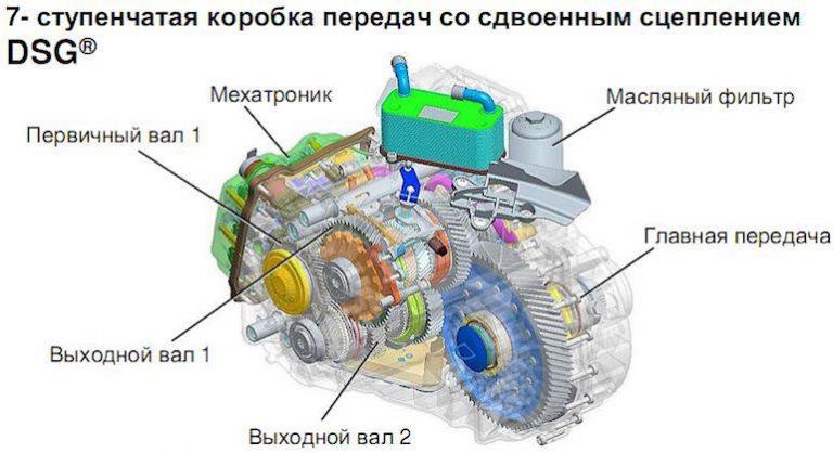 Роботизированная коробка передач dsg (direct shift gearbox)